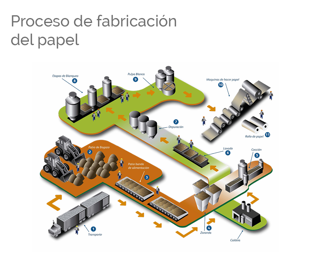 Proceso de fabricaci n propal for Descripcion del proceso de produccion